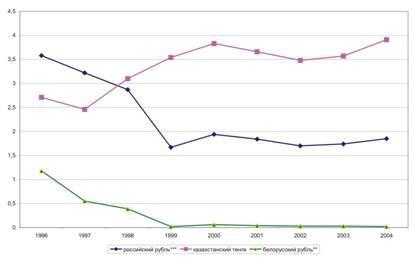 Современные тенденции развития валютного рынка
